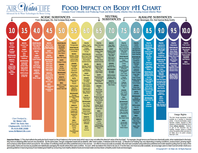 AirWaterLife-FoodImpactOnBody-pH-Chart.png